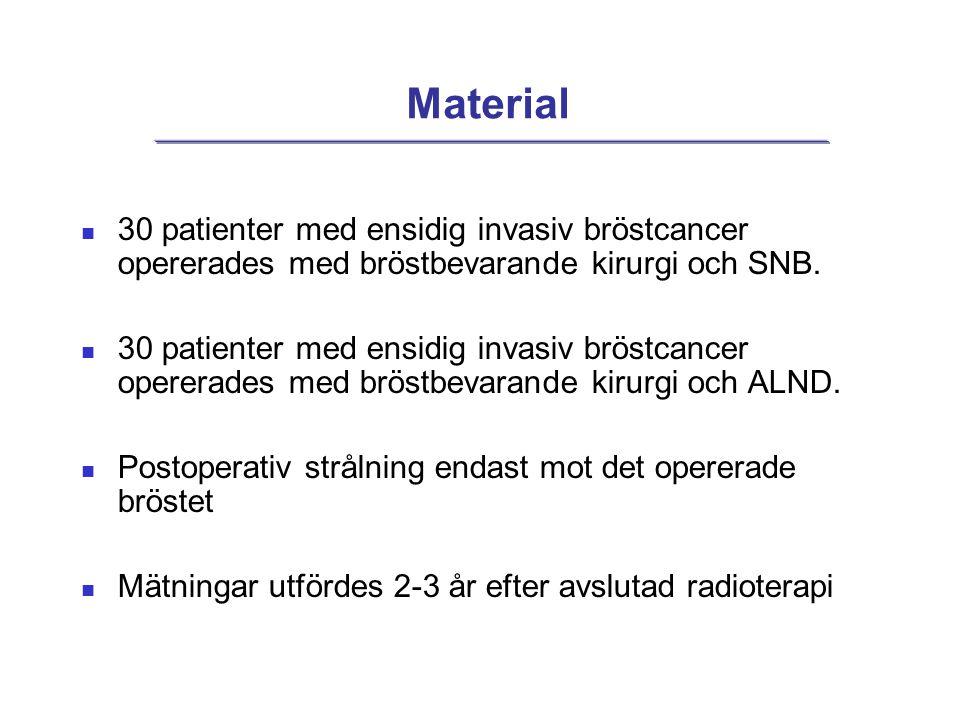 Material 30 patienter med ensidig invasiv bröstcancer opererades med bröstbevarande kirurgi och SNB.