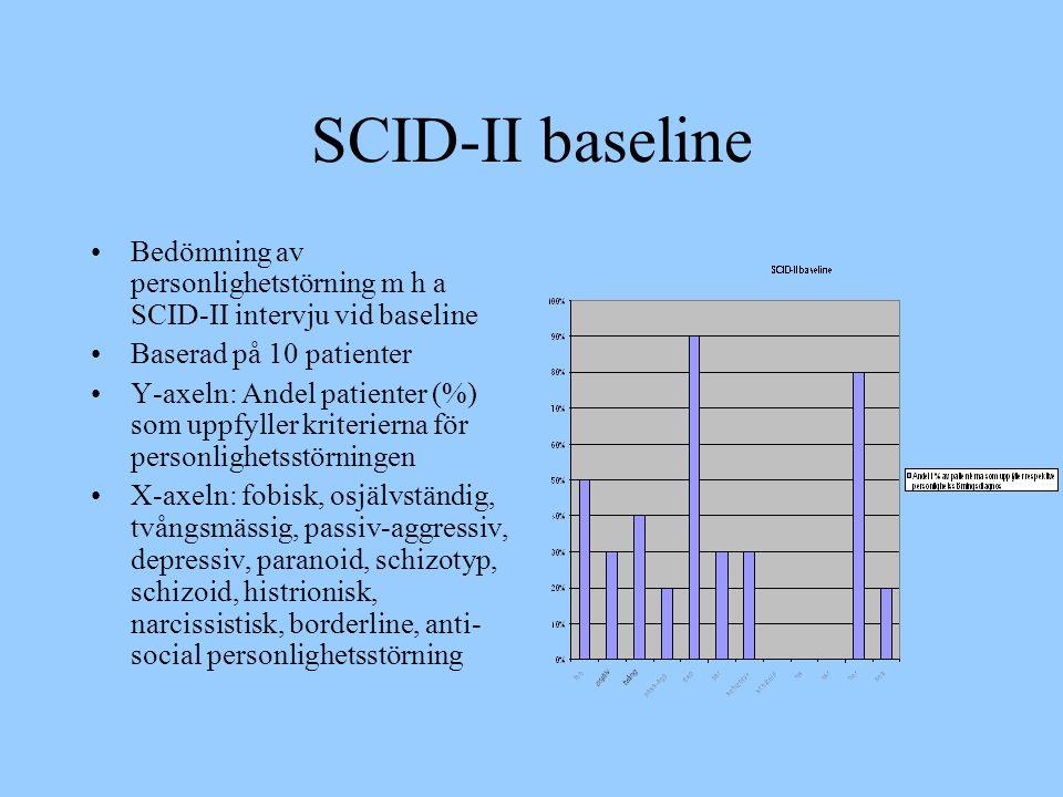 SCID-II baseline Bedömning av personlighetstörning m h a SCID-II intervju vid baseline. Baserad på 10 patienter.