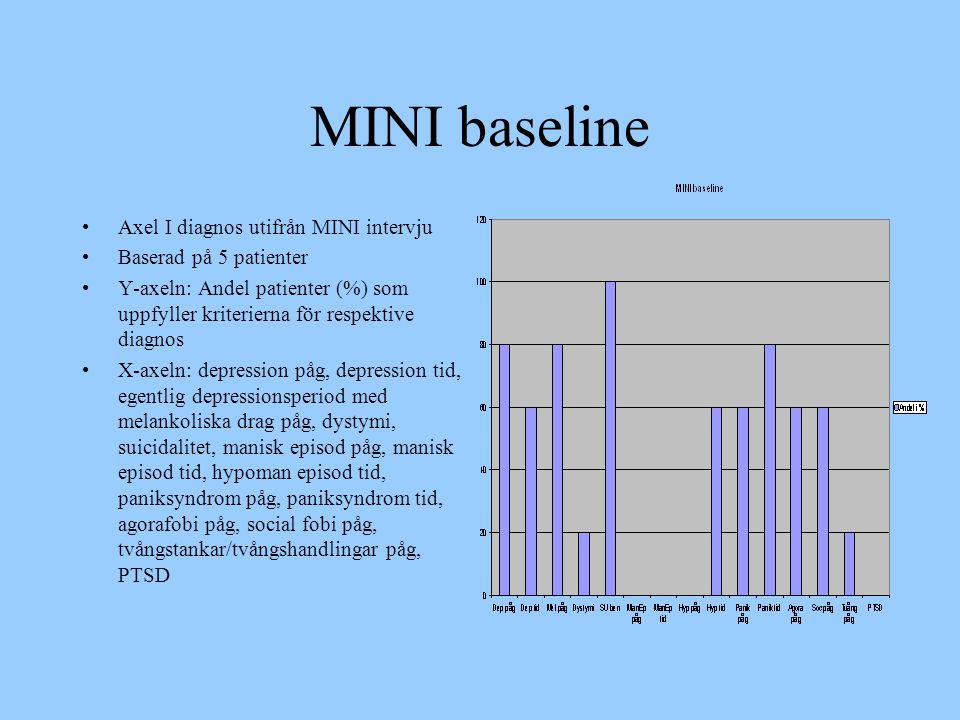 MINI baseline Axel I diagnos utifrån MINI intervju