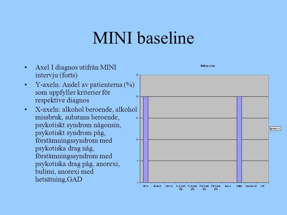 MINI baseline Axel I diagnos utifrån MINI intervju (forts)