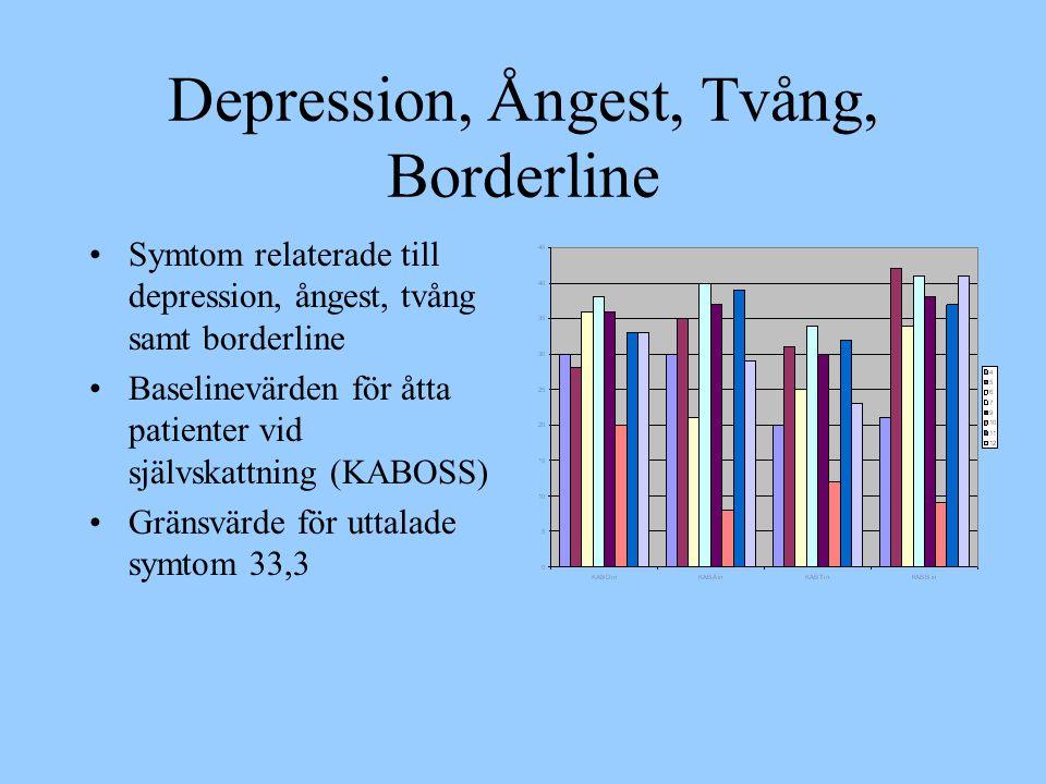 Depression, Ångest, Tvång, Borderline