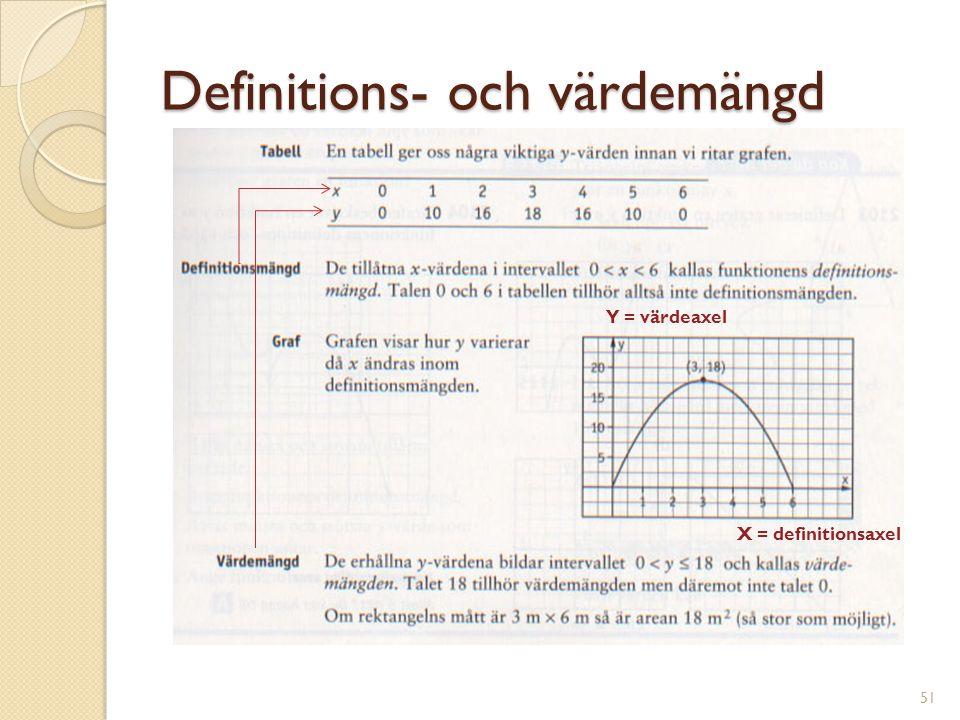 Definitions- och värdemängd