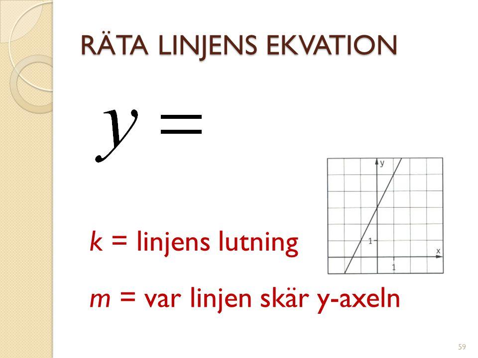 m = var linjen skär y-axeln