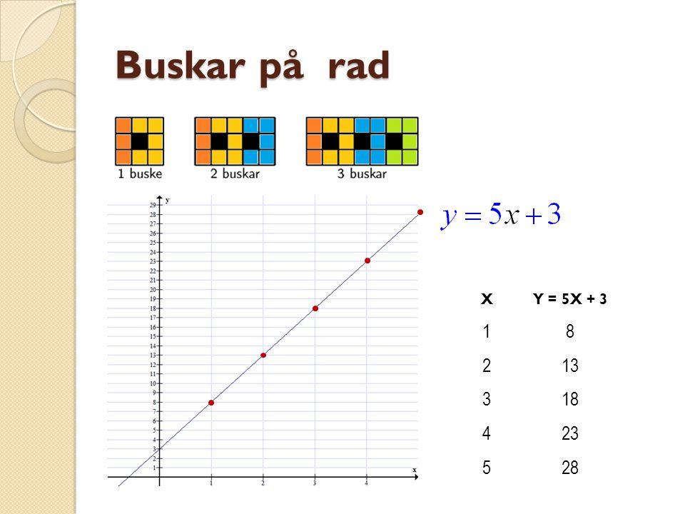 Buskar på rad X Y = 5X + 3 1 8 2 13 3 18 4 23 5 28 Y = 5x + 3