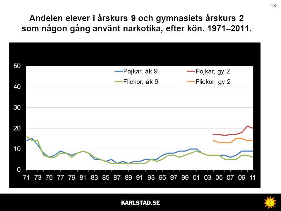 18 Andelen elever i årskurs 9 och gymnasiets årskurs 2 som någon gång använt narkotika, efter kön. 1971–2011.