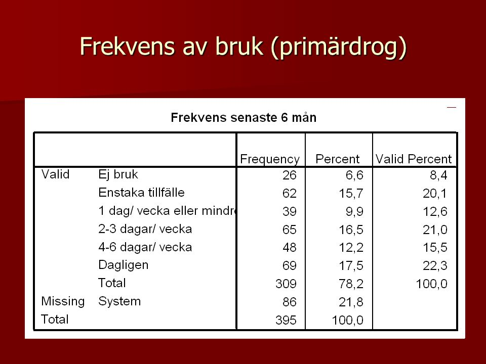 Frekvens av bruk (primärdrog)