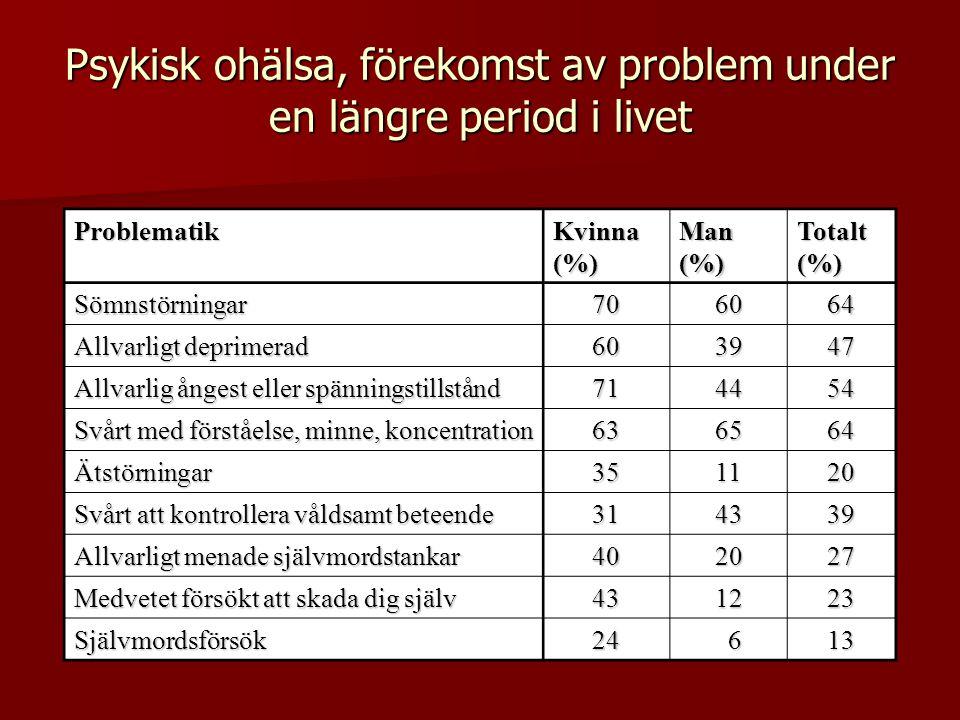 Psykisk ohälsa, förekomst av problem under en längre period i livet