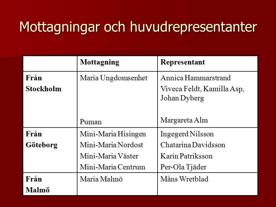 Mottagningar och huvudrepresentanter