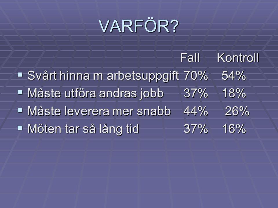 VARFÖR Fall Kontroll Svårt hinna m arbetsuppgift 70% 54%