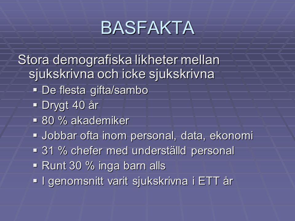 BASFAKTA Stora demografiska likheter mellan sjukskrivna och icke sjukskrivna. De flesta gifta/sambo.