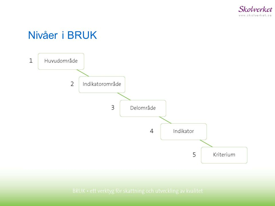 Nivåer i BRUK De fem nivåerna är hierarkiskt ordnade: