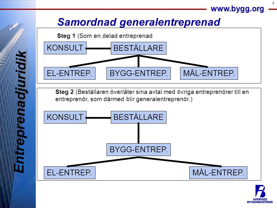Entreprenadjuridik Samordnad generalentreprenad KONSULT BESTÄLLARE