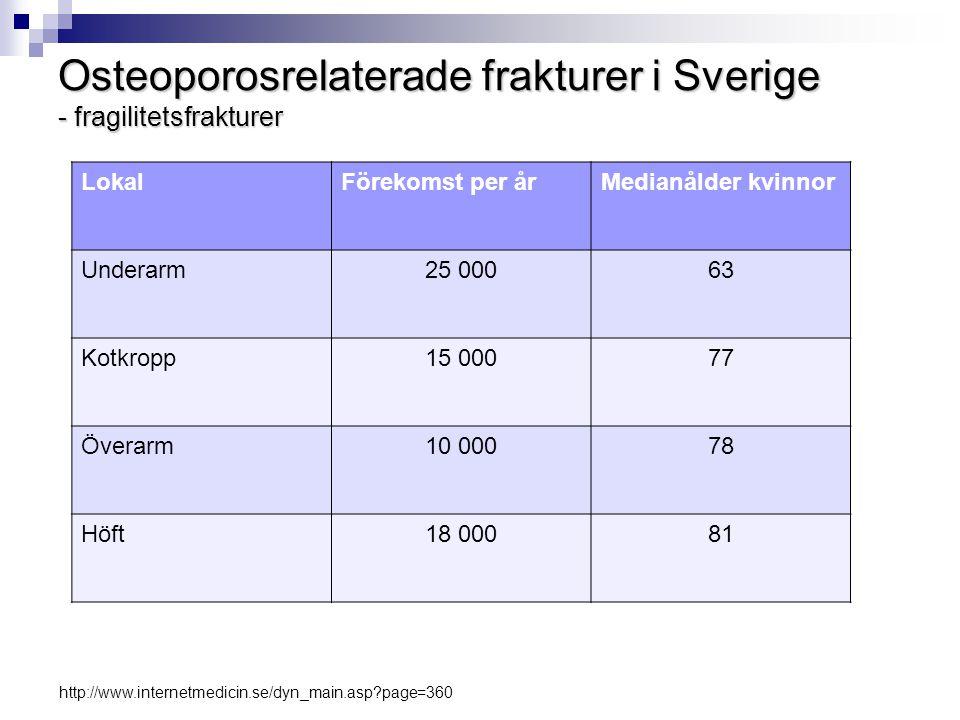 Osteoporosrelaterade frakturer i Sverige - fragilitetsfrakturer