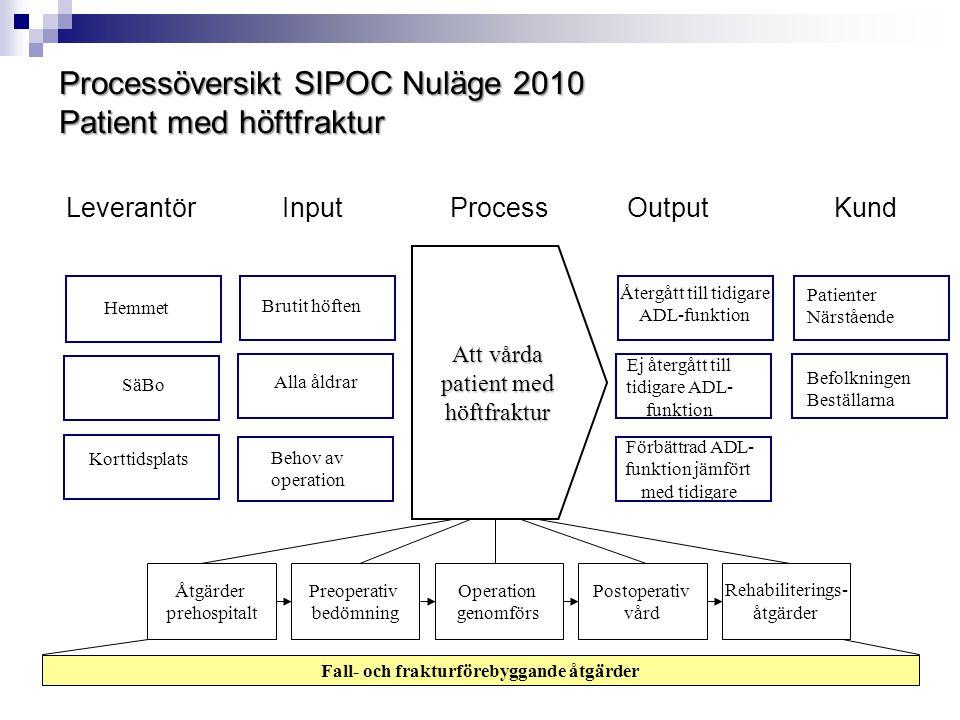 Processöversikt SIPOC Nuläge 2010 Patient med höftfraktur