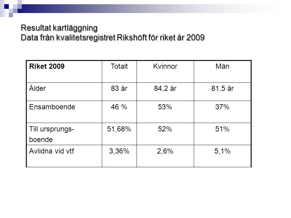 Resultat kartläggning Data från kvalitetsregistret Rikshöft för riket år 2009