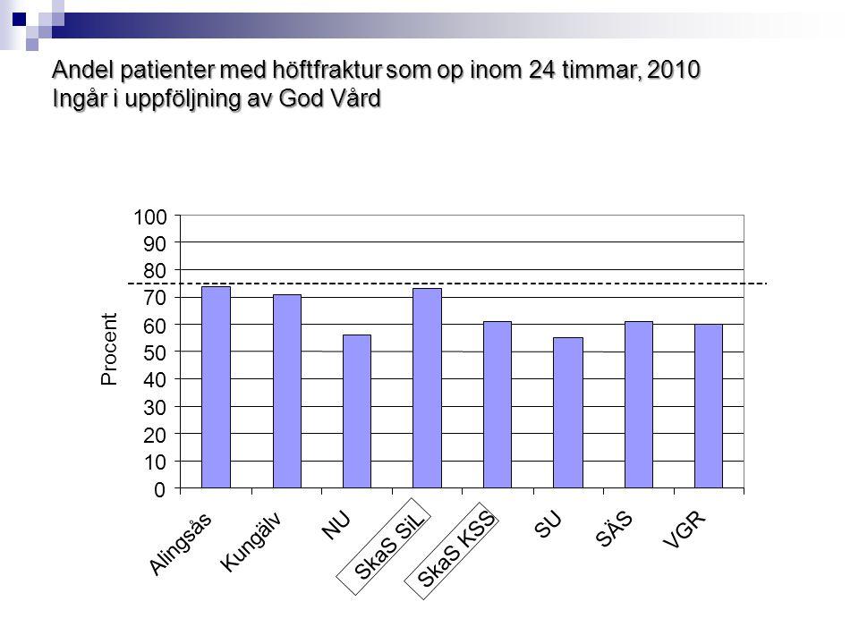 Andel patienter med höftfraktur som op inom 24 timmar, 2010