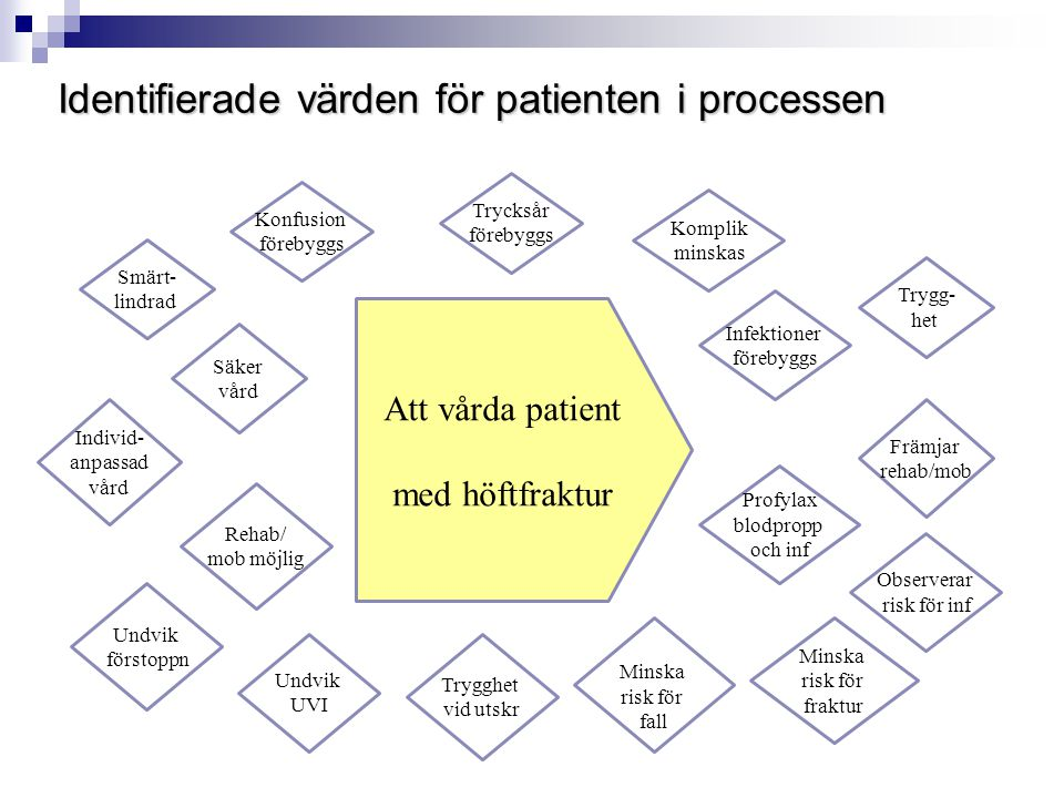 Identifierade värden för patienten i processen