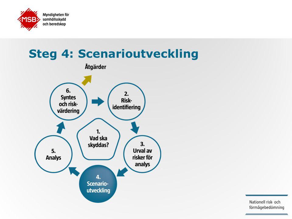 Steg 4: Scenarioutveckling