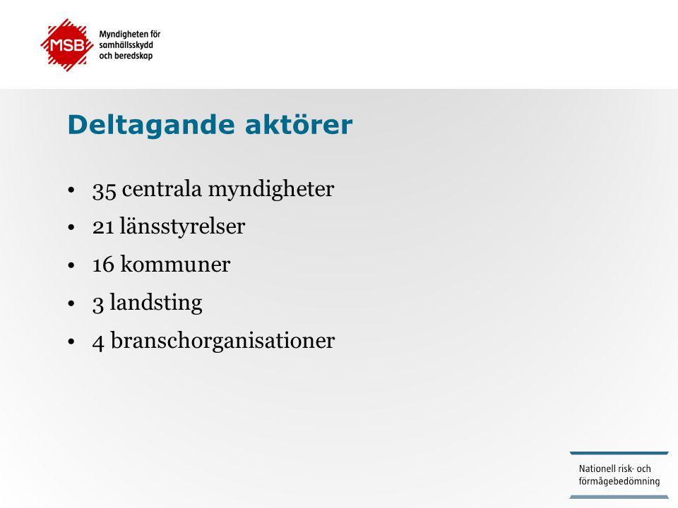 Deltagande aktörer 35 centrala myndigheter 21 länsstyrelser