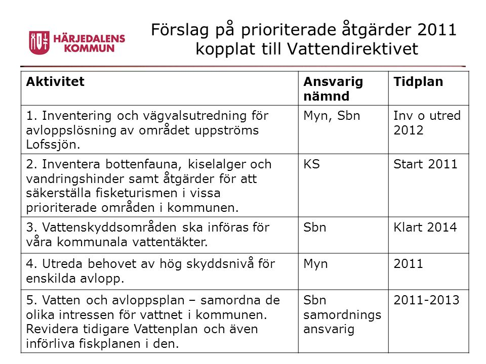 Förslag på prioriterade åtgärder 2011 kopplat till Vattendirektivet