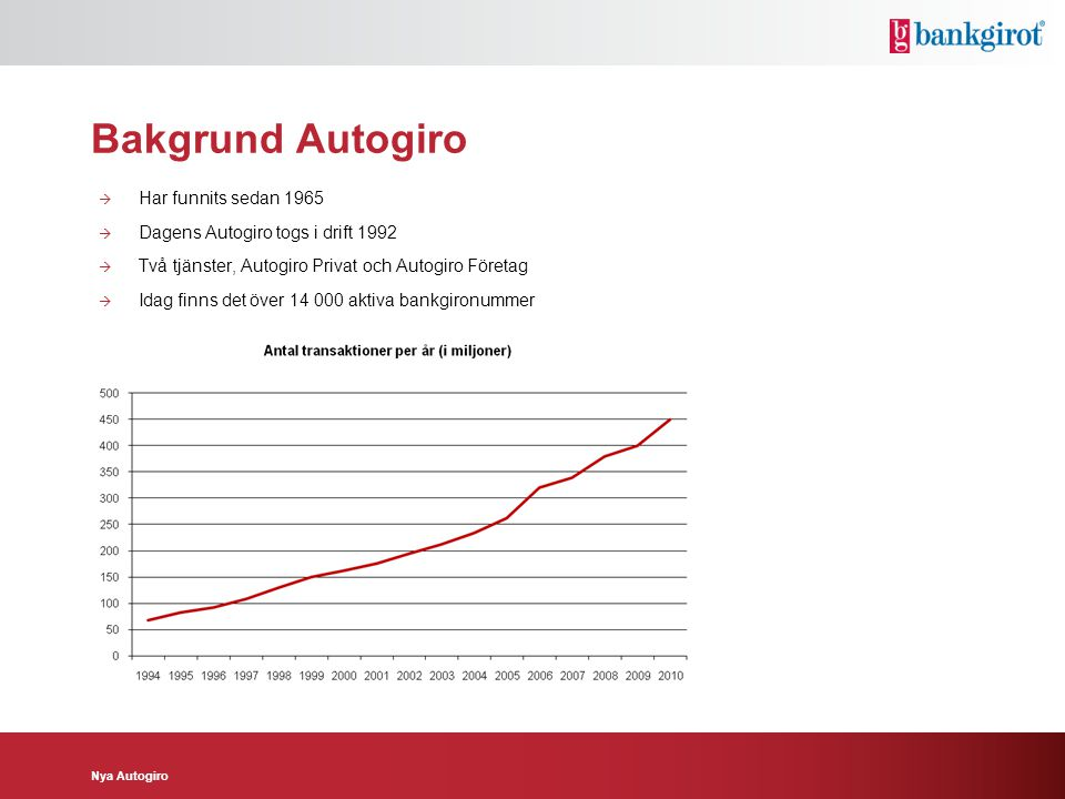 Bakgrund Autogiro Har funnits sedan 1965