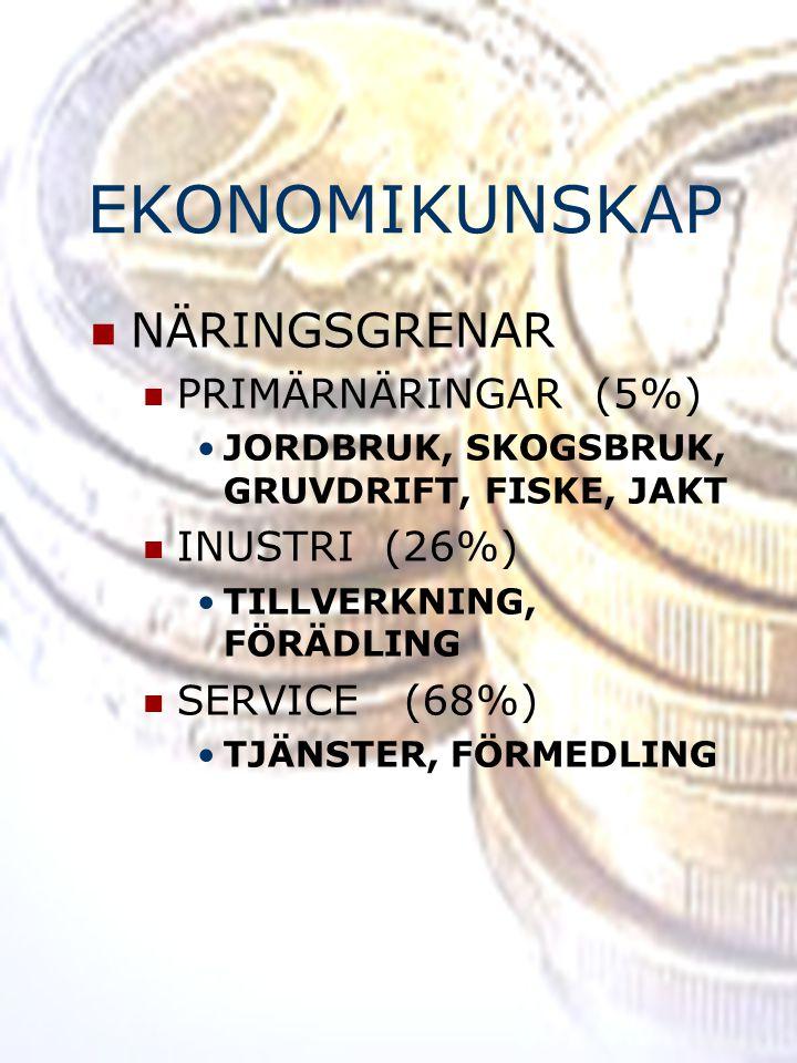 EKONOMIKUNSKAP NÄRINGSGRENAR PRIMÄRNÄRINGAR (5%) INUSTRI (26%)