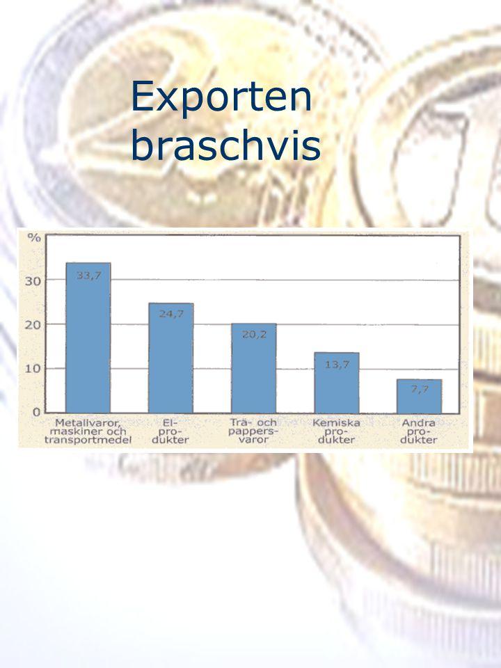 Exporten braschvis