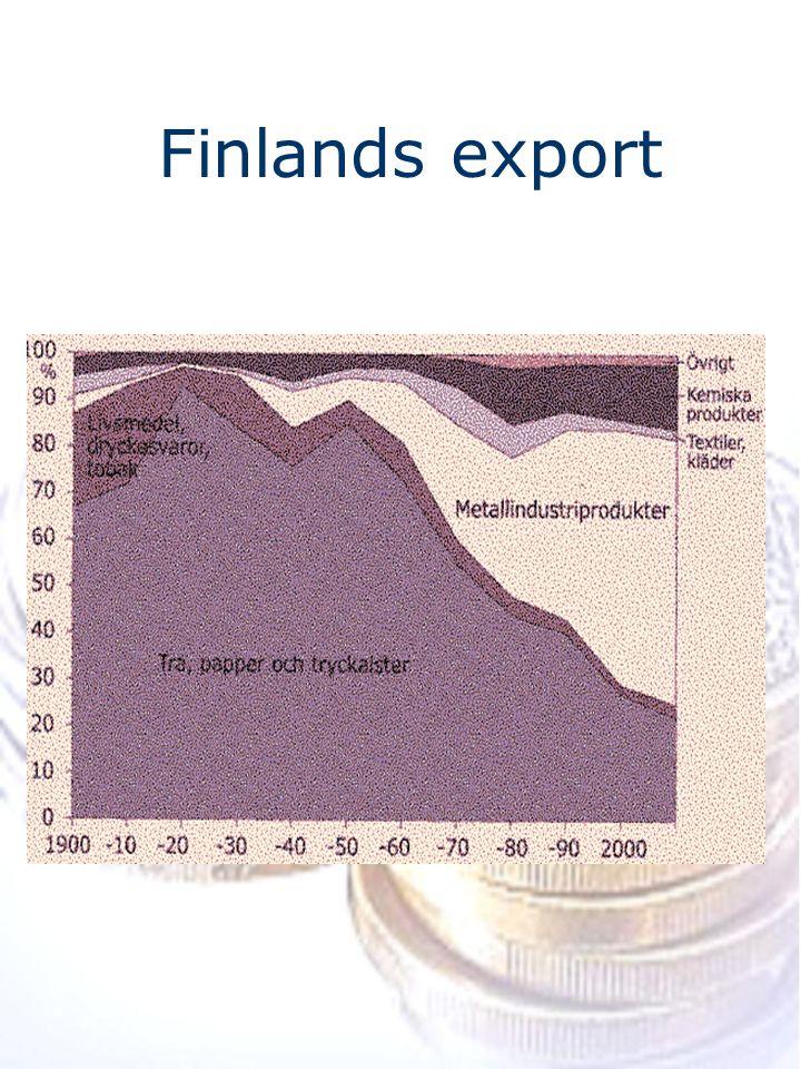 Finlands export