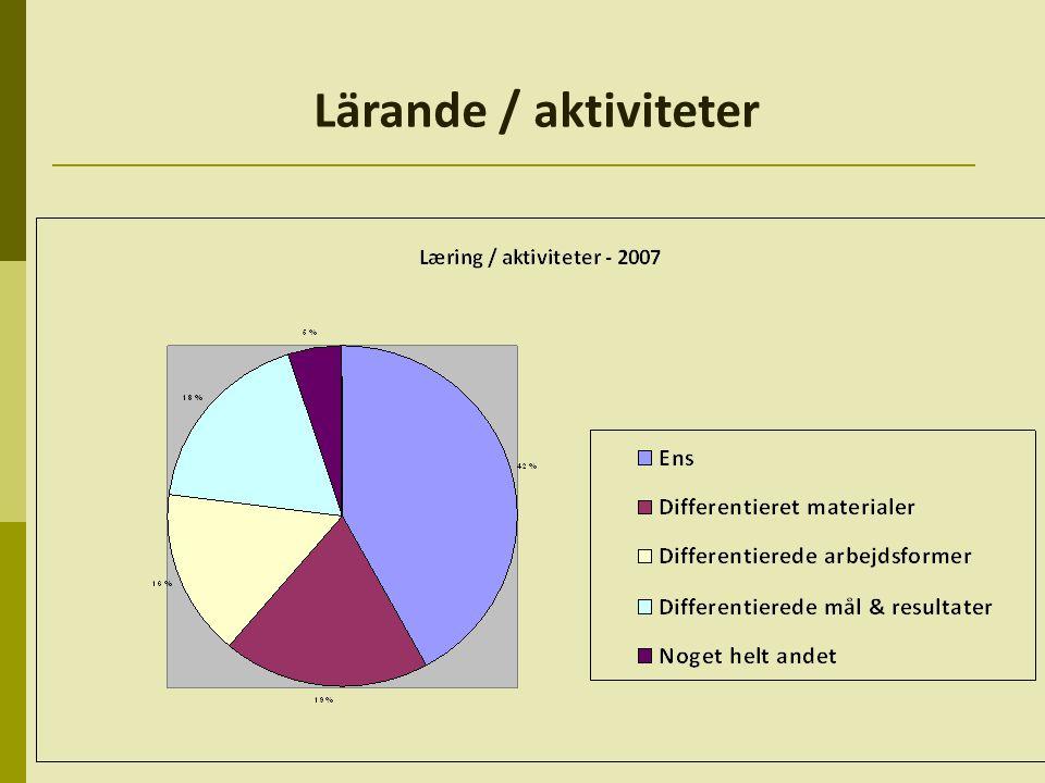 Lärande / aktiviteter