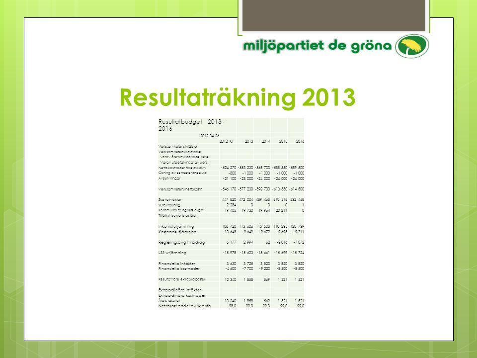 Resultaträkning 2013 Resultatbudget 2013 - 2016 2012-04-26 2012 KF