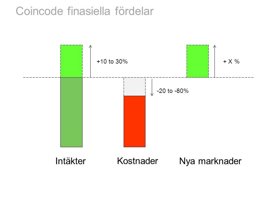 Coincode finasiella fördelar