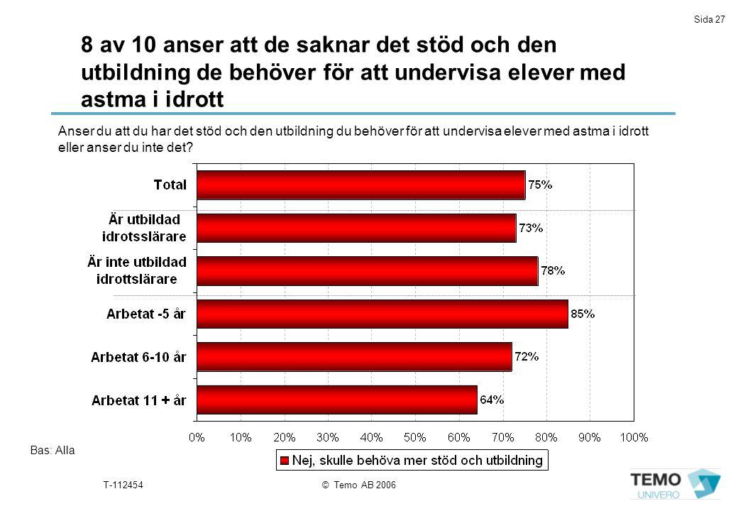 8 av 10 anser att de saknar det stöd och den utbildning de behöver för att undervisa elever med astma i idrott
