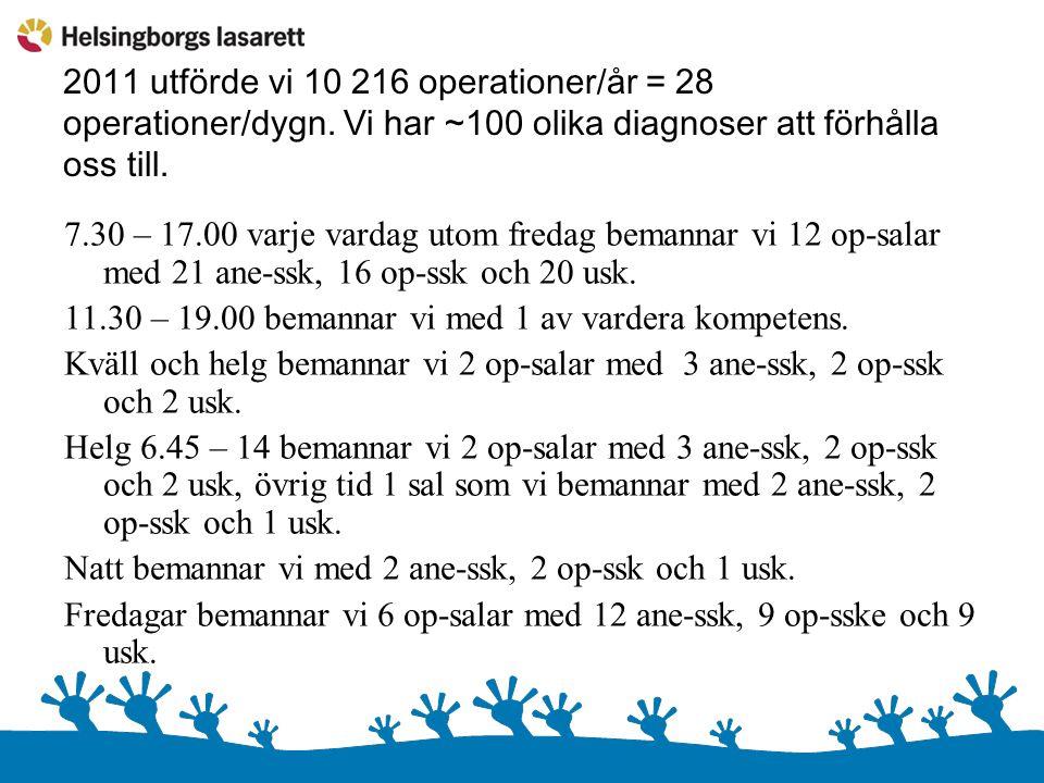 2011 utförde vi 10 216 operationer/år = 28 operationer/dygn