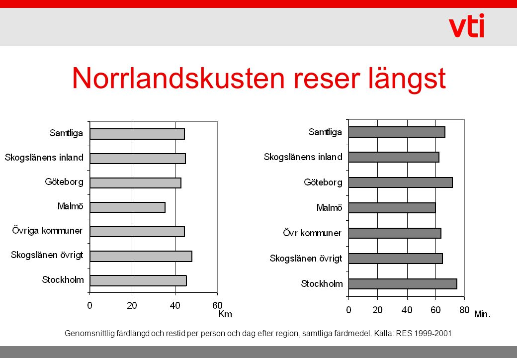 Norrlandskusten reser längst