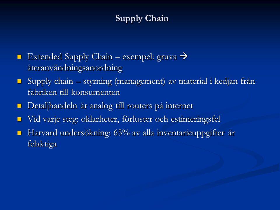Supply Chain Extended Supply Chain – exempel: gruva  återanvändningsanordning.