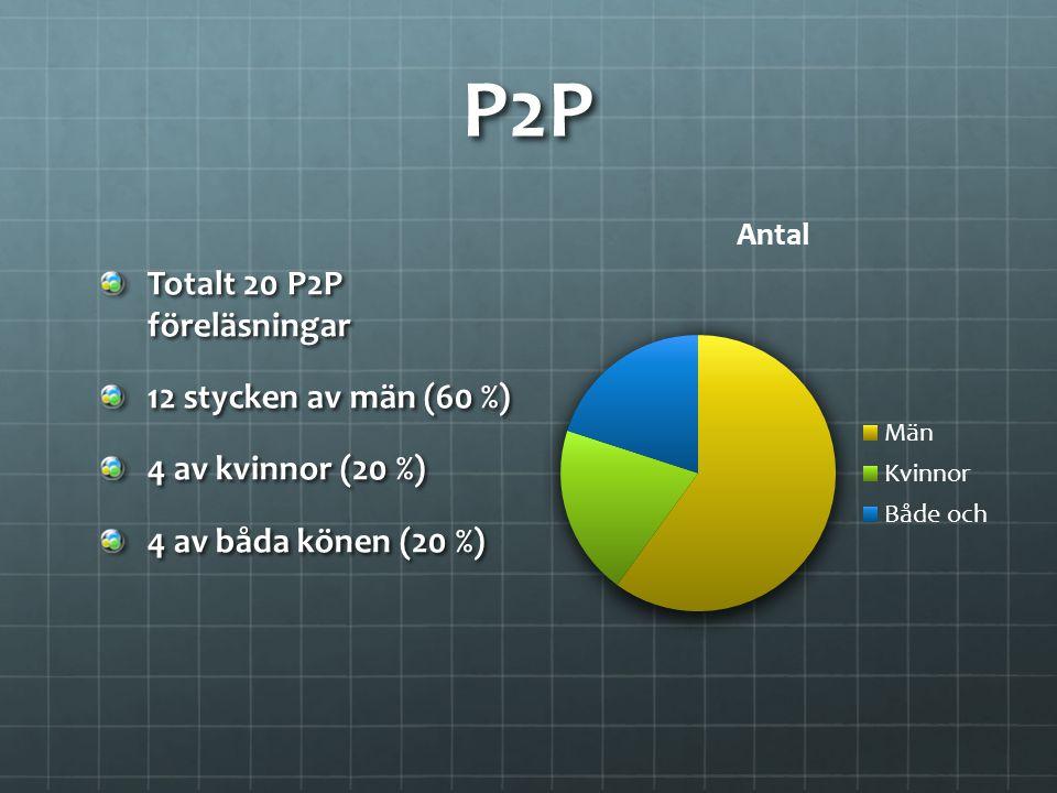 P2P Totalt 20 P2P föreläsningar 12 stycken av män (60 %)
