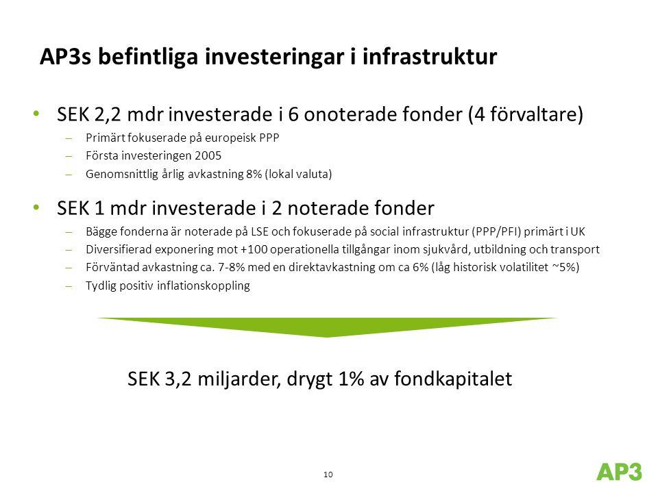 AP3s befintliga investeringar i infrastruktur