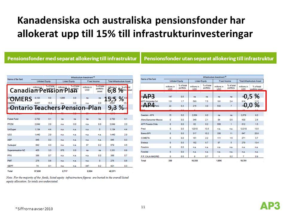 Kanadensiska och australiska pensionsfonder har allokerat upp till 15% till infrastrukturinvesteringar