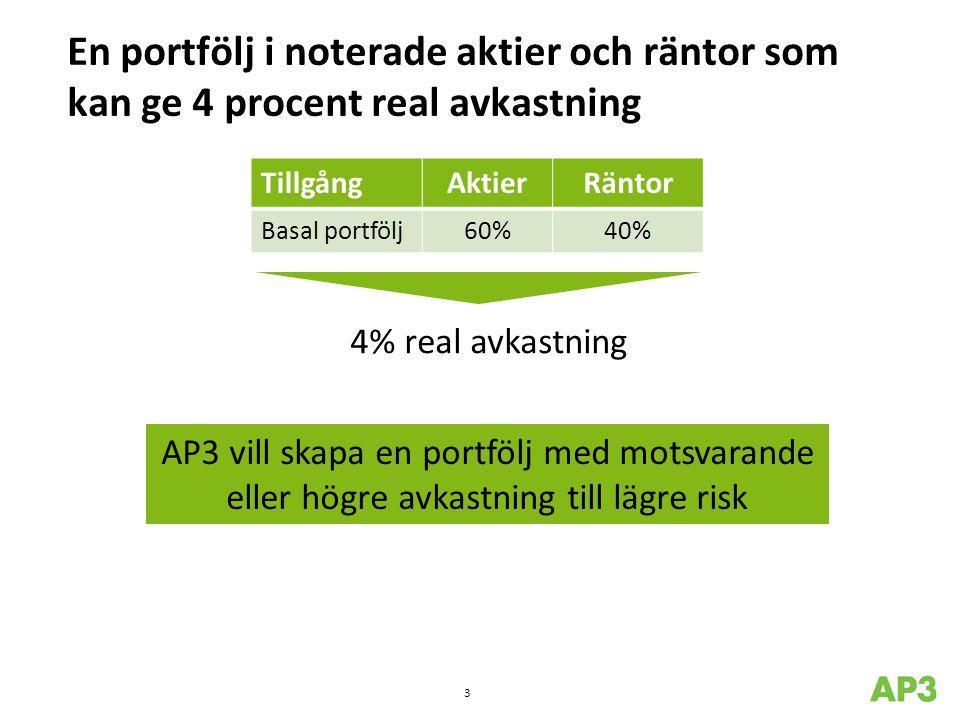 En portfölj i noterade aktier och räntor som kan ge 4 procent real avkastning