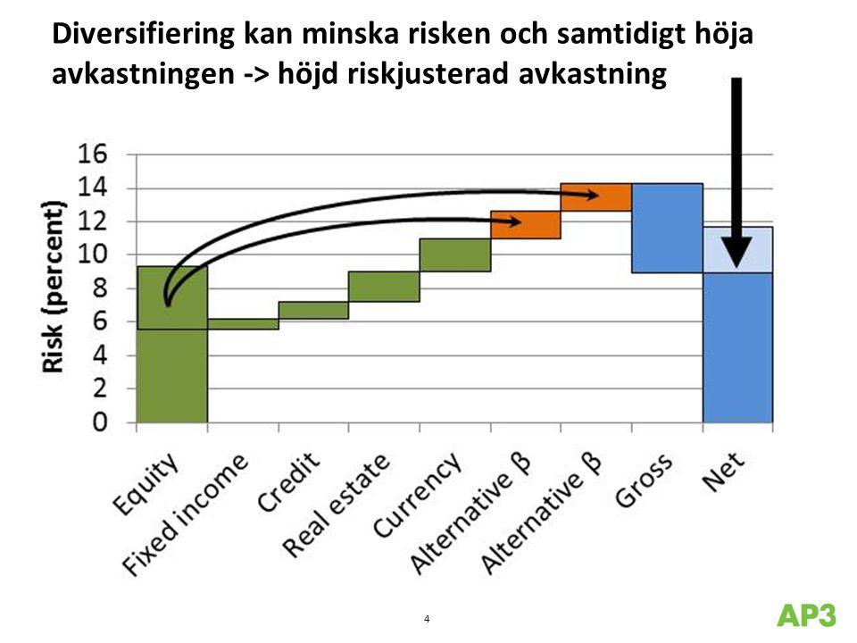 Diversifiering kan minska risken och samtidigt höja avkastningen -> höjd riskjusterad avkastning