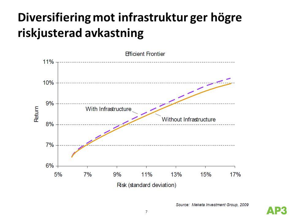 Diversifiering mot infrastruktur ger högre riskjusterad avkastning