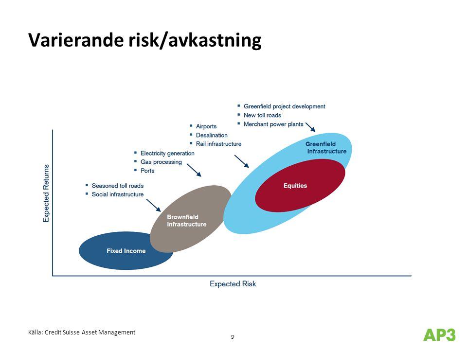 Varierande risk/avkastning