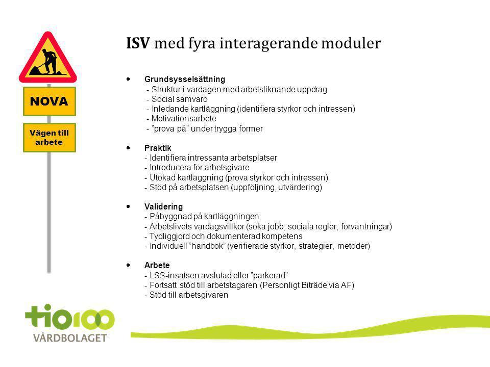 ISV med fyra interagerande moduler