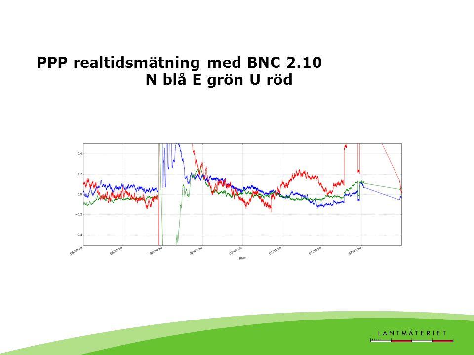 PPP realtidsmätning med BNC 2.10 N blå E grön U röd