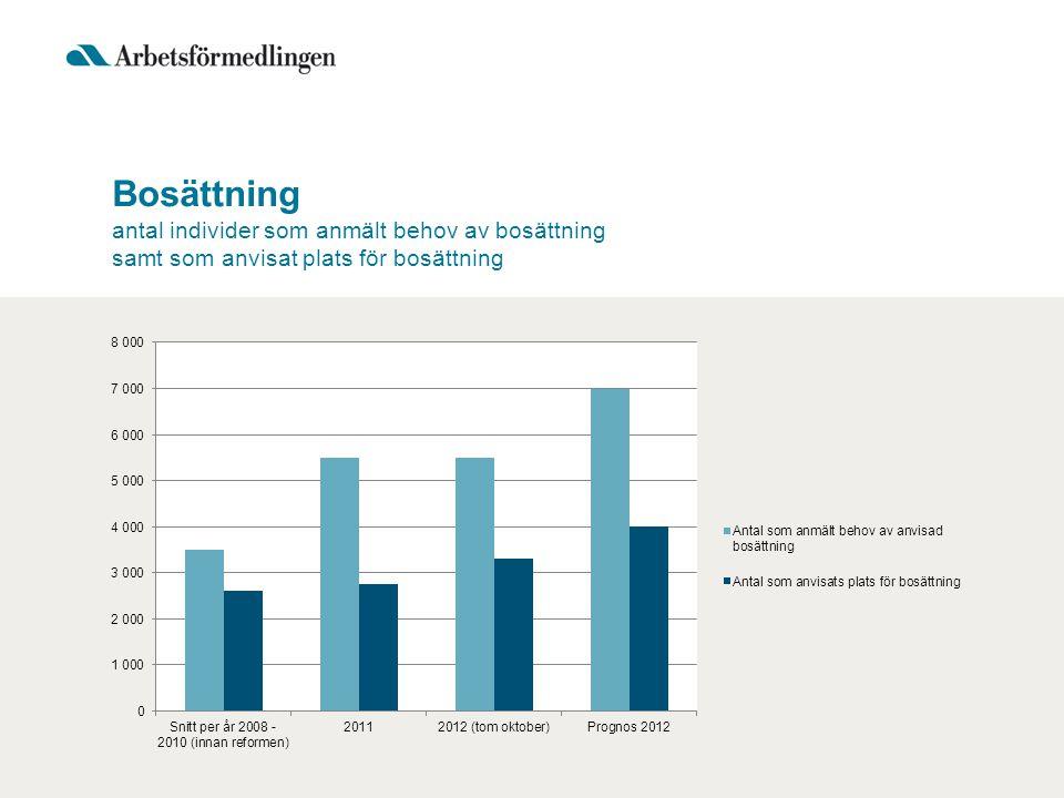 Bosättning antal individer som anmält behov av bosättning samt som anvisat plats för bosättning