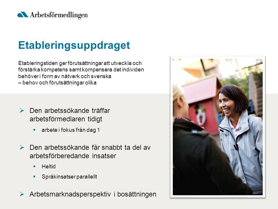 Etableringsuppdraget Etableringstiden ger förutsättningar att utveckla och förstärka kompetens samt kompensera det individen behöver i form av nätverk och svenska – behov och förutsättningar olika