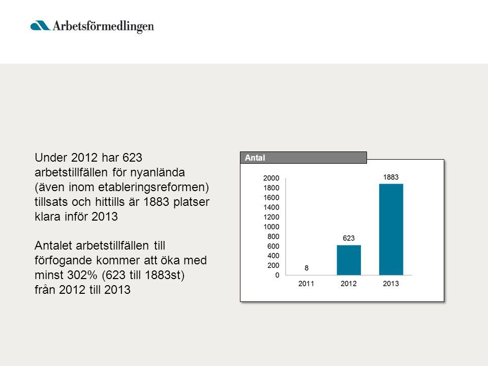 Under 2012 har 623 arbetstillfällen för nyanlända (även inom etableringsreformen) tillsats och hittills är 1883 platser klara inför 2013 Antalet arbetstillfällen till förfogande kommer att öka med minst 302% (623 till 1883st) från 2012 till 2013