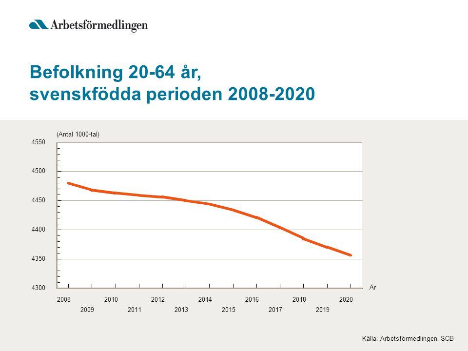 svenskfödda perioden 2008-2020