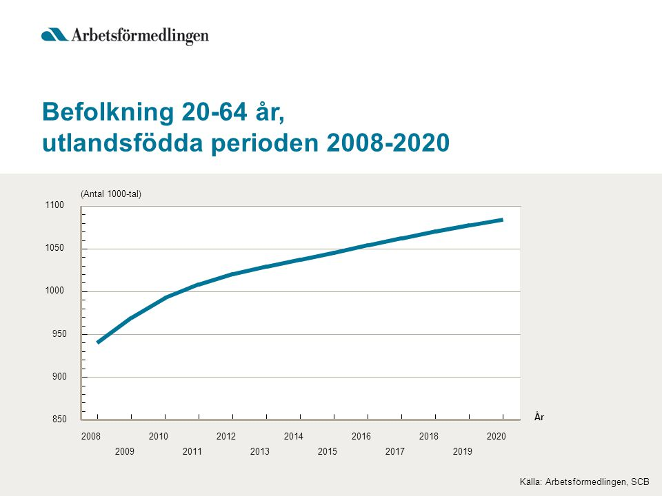 utlandsfödda perioden 2008-2020