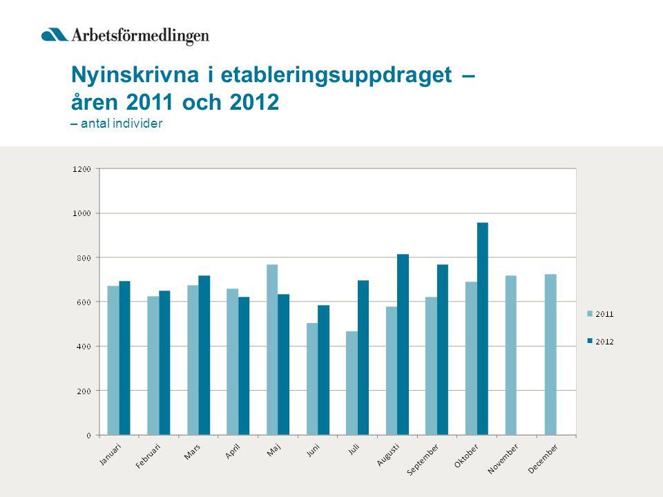 Nyinskrivna i etableringsuppdraget – åren 2011 och 2012 – antal individer